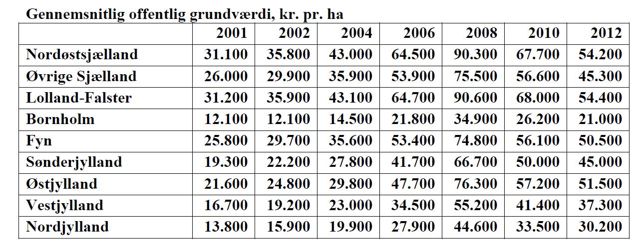 Skema ejendomsvurdering
